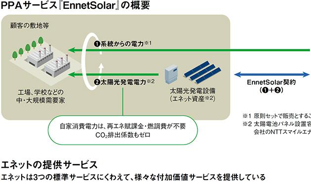 サービス拡充へ 太陽光PPA開始