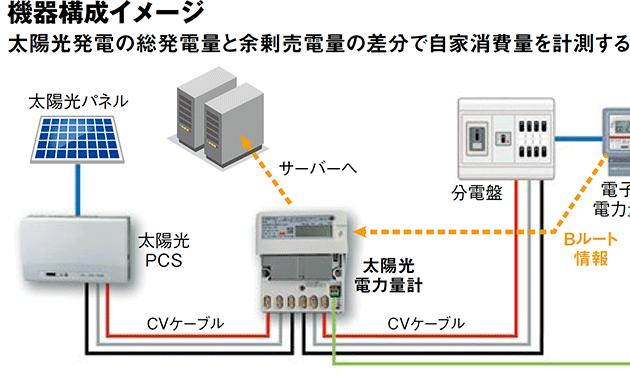 横浜環境デザイン、太陽光電力量計開発