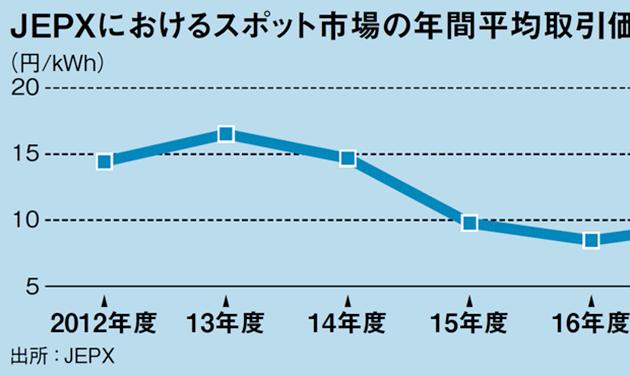 JEPX価格低減で新電力に追い風も