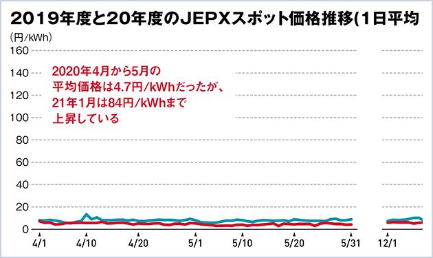 JEPX価格20倍超 急騰に悲鳴続々
