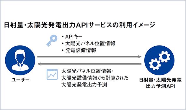 日本気象協会、日射量・太陽光発電出力予測APIサービス開始