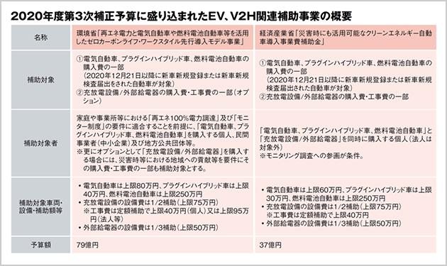 V2H設備に成長の芽!?