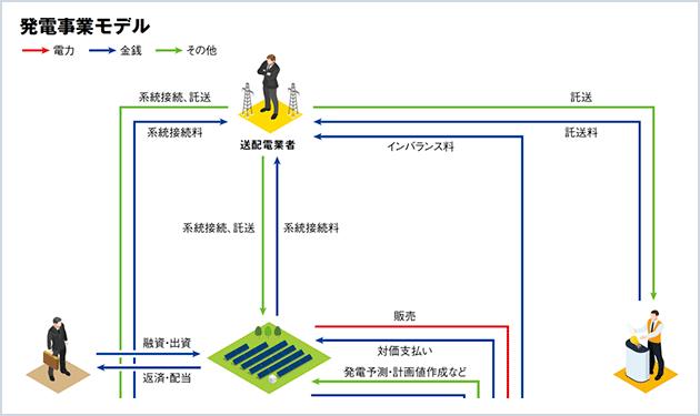 (5) 発電事業モデル