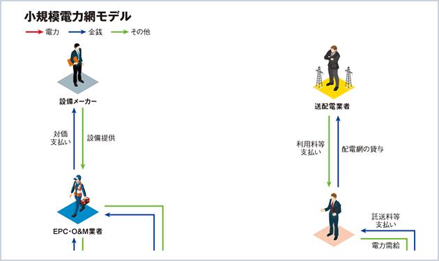 (6) 小規模電力網モデル