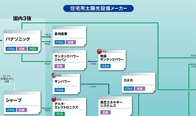 【③住宅用太陽光発電設備】
