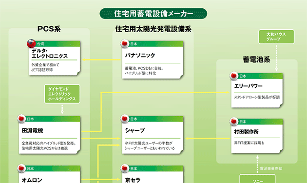 【④住宅用蓄電設備】