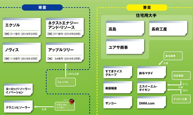 【⑧太陽光商社】