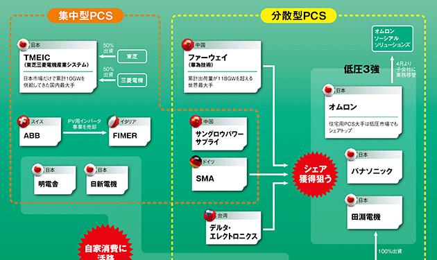 【②事業用PCS】