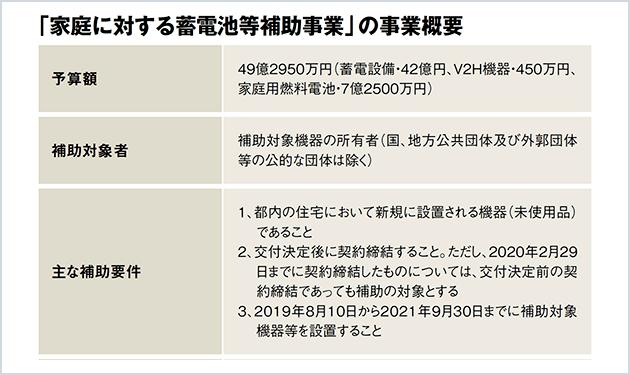 東京都、蓄電池補助手厚く1台60万円、計7000台