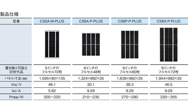 旧世代品と互換性のある太陽光パネル発売