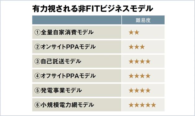 非FIT事業①